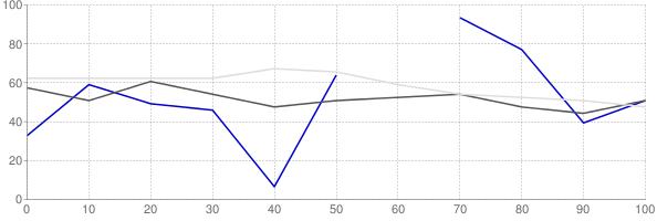 Rental vacancy rate in Iowa